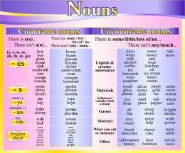 Купить Стенд Nouns в кабинет английского языка в фиолетово-жёлтых тонах 600*500 мм в Беларуси от 33.00 BYN