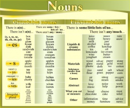 Купить Стенд Nouns в кабинет английского языка в золотисто-оливковых тонах 600*500 мм в Беларуси от 33.00 BYN
