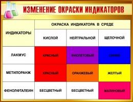 Купить Стенд Изменение окраски индикаторов  650*500мм в Беларуси от 35.00 BYN