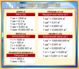 Купить Стенд Основные единицы измерения в золотисто-голубых тонах 800*700 мм в Беларуси от 61.00 BYN