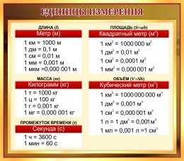 Купить Стенд ОСНОВНЫЕ ЕДИНИЦЫ ИЗМЕРЕНИЯ в золотисто-коричневых тонах 800*700 мм в Беларуси от 61.00 BYN