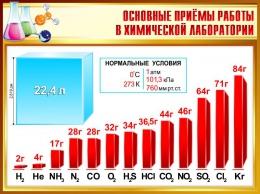 Купить Стенд Основные приёмы работы в химической лаборатории 900*680мм в Беларуси от 70.00 BYN