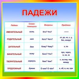 Купить Стенд Падежи в кабинет русского языка 550*550 мм в Беларуси от 33.00 BYN