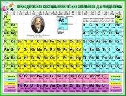 Купить Стенд Периодическая таблица Менделеева для кабинета химии в зелёных тонах 1300*1000мм в Беларуси от 142.00 BYN