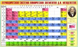 Купить Стенд Периодическая таблица Менделеева для кабинета химии в бирюзовых тонах 1500*900мм в Беларуси от 156.00 BYN