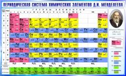 Купить Стенд Периодическая таблица Менделеева для кабинета химии в сине-голубых тонах  780*1300мм в Беларуси от 111.00 BYN