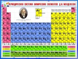 Купить Стенд Периодическая таблица Менделеева для кабинета химии в синих тонах 1300*1000мм в Беларуси от 142.00 BYN