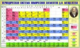 Купить Стенд Периодическая таблица Менделеева для кабинета химии в зеленых тонах 780*1300мм в Беларуси от 117.00 BYN