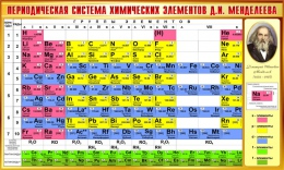 Купить Стенд Периодическая таблица Менделеева для кабинета химии в золотисто-коричневых тонах 780*1300мм в Беларуси от 111.00 BYN