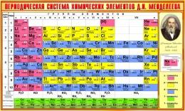 Купить Стенд Периодическая таблица Менделеева для кабинета химии в золотисто-желтых тонах  1300*780 мм в Беларуси от 117.00 BYN