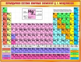 Купить Стенд Перыядычная сiстэма хiмiчных элементаў Д.I Мендзялеева для кабинета химии на белорусском языке 1300*1000мм в Беларуси от 142.00 BYN