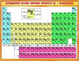 Купить Стенд Перыядычная сiстэма хiмiчных элементау  ДЗ. I. Мендзялеева  в золотистых тонах на белорусском языке 1300*1000мм в Беларуси от 142.00 BYN