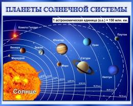 Купить Стенд Планеты солнечной системы 1000*800 мм в Беларуси от 92.00 BYN