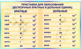 Купить Стенд Приставки для образования десятичных кратных и дольных для кабинета физики в бирюзовых тонах 1500*900мм в Беларуси от 147.00 BYN