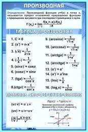 Купить Стенд Производная в кабинет математики в синих тонах 430*650 мм в Беларуси от 32.00 BYN