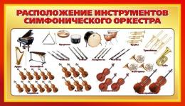 Купить Стенд Расположение инструментов симфонического оркестра для кабинета музыки 900*520мм в Беларуси от 51.00 BYN