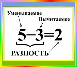Купить Стенд Разность для начальной школы в зелено-голубых тонах 400*350мм в Беларуси от 16.00 BYN