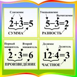 Купить Стенд с названиями компонентов сложения, вычитания, умножения, деления в радужных тонах 550*550мм в Беларуси от 34.00 BYN