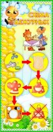 Купить Стенд Схема дежурных группа Пчёлка 200*500 мм в Беларуси от 11.00 BYN