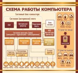 Купить Стенд Схема работы компьютера в золотисто-коричневых тонах для кабинета информатики 1500*1400мм в Беларуси от 229.00 BYN