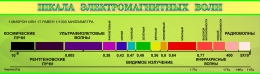 Купить Стенд Шкала электромагнитных волн для кабинета физики в зелёных тонах в Беларуси от 34.00 BYN