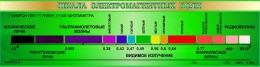 Купить Стенд Шкала электромагнитных волн в зелёных тонах 1500*390мм в Беларуси от 67.00 BYN