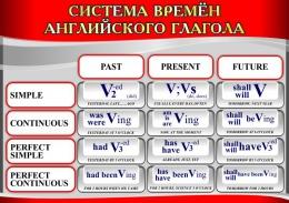 Купить Стенд Система времен английского глагола в серо-красных тонах 750*530мм в Беларуси от 46.00 BYN
