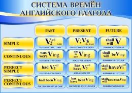 Купить Стенд Система времён английского глагола в сине-голубых тонах для кабинета английского языка 750*530 мм в Беларуси от 46.00 BYN