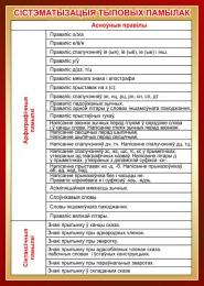 Купить Стенд Сiстэматызацыя тыповых памылак  на белорусском языке 500*700мм в Беларуси от 40.00 BYN