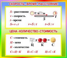 Купить Стенд Скорость-Время-расстояние; Цена-количество-стоимость для начальной школы в стиле Радуга знаний 400*350мм в Беларуси от 16.00 BYN