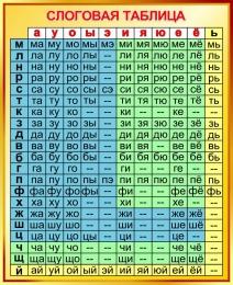 Купить Стенд Слоговая таблица для начальной школы в золотистых тонах 770*940мм в Беларуси от 83.00 BYN