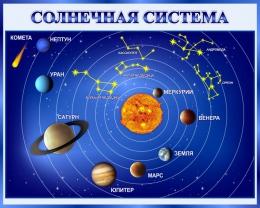 Купить Стенд Солнечная система 1000*800 мм в Беларуси от 92.00 BYN