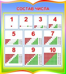 Купить Стенд Состав числа для начальной школы в стиле Радуга знаний 400*440мм в Беларуси от 21.00 BYN