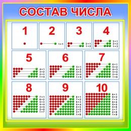 Купить Стенд Состав числа для начальной школы в стиле Радуга знаний 550*550мм в Беларуси от 35.00 BYN