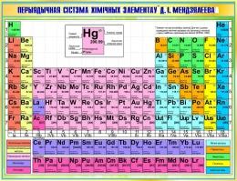 Купить Стенд Современная переодическая система химических элементов Менделеева на белорусском языке в зеленых тонах 1300*1000 мм в Беларуси от 142.00 BYN