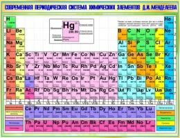 Купить Стенд Современная периодическая система химических элементов Д.И.Менделеева в зеленых тонах 1300*1000мм в Беларуси от 150.00 BYN