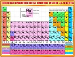 Купить Стенд Современная периодическая система химических элементов Д.И.Менделеева в золотистых тонах  1300*1000мм в Беларуси от 148.00 BYN