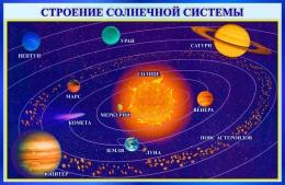 Купить Стенд Строение солнечной системы 1000*650 мм в Беларуси от 75.00 BYN