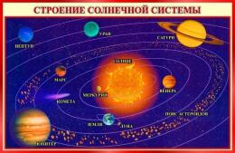 Купить Стенд Строение солнечной системы 800*520 мм в Беларуси от 48.00 BYN