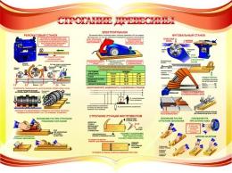 Купить Стенд Строгание древесины в кабинет трудового обучения 1150*860мм в Беларуси от 120.00 BYN