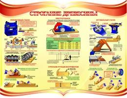 Купить Стенд Строгание древесины в кабинет трудового обучения 910*700мм в Беларуси от 77.00 BYN