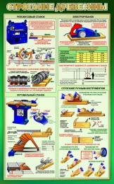 Купить Стенд Строгание древесины в кабинет трудового обучения в зеленых тонах 500*800 мм в Беларуси от 46.00 BYN