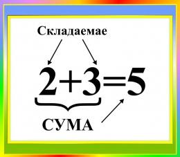 Купить Стенд Сума для начальной школы в зелено-голубых тонах на белорусском языке 400*350мм в Беларуси от 15.00 BYN