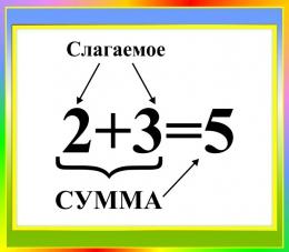 Купить Стенд Сумма для начальной школы в зелено-голубых тонах  400*350мм в Беларуси от 15.00 BYN