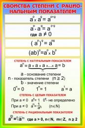 Купить Стенд Свойства степени с рациональным показателем  630*940 мм в Беларуси от 68.00 BYN