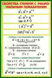 Купить Стенд Свойства степени с рациональным показателем в зелёных тонах 630*940 мм в Беларуси от 68.00 BYN