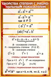 Купить Стенд Свойства степени с рациональным показателем в золотисто-бордовых тонах 430*650 мм в Беларуси от 32.00 BYN