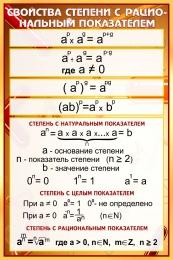 Купить Стенд Свойства степени с рациональным показателем в золотисто-бордовых тонах 630*940 мм в Беларуси от 68.00 BYN