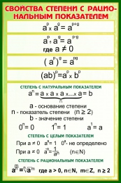 Купить Стенд Свойства степени с рациональным показателем в золотисто-зелёных тонах 430*650 мм в Беларуси от 30.00 BYN
