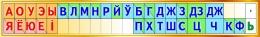 Купить Стенд Таблiца галосныя i зычныя лiтары на белорусском языке 1400*200мм в Беларуси от 31.00 BYN